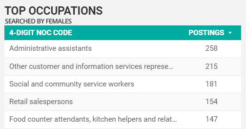 Top searched-for jobs by females for Windsor-Essex for May 2021