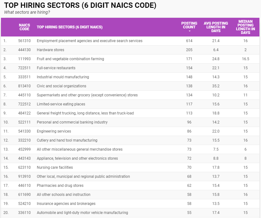 Top hiring sectors by six-digit NAICS in Windsor-Essex for June 2021