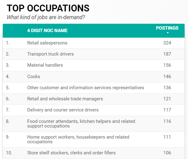 Top 10 in-demand occupations for Windsor-Essex for June 2021