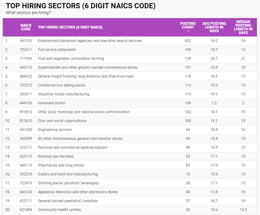 The top hiring sectors by six-digit NAICS for Windsor-Essex for July 2021