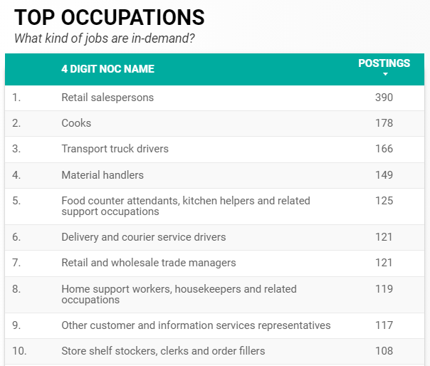 Top 10 in-demand occupations in Windsor for July 2021