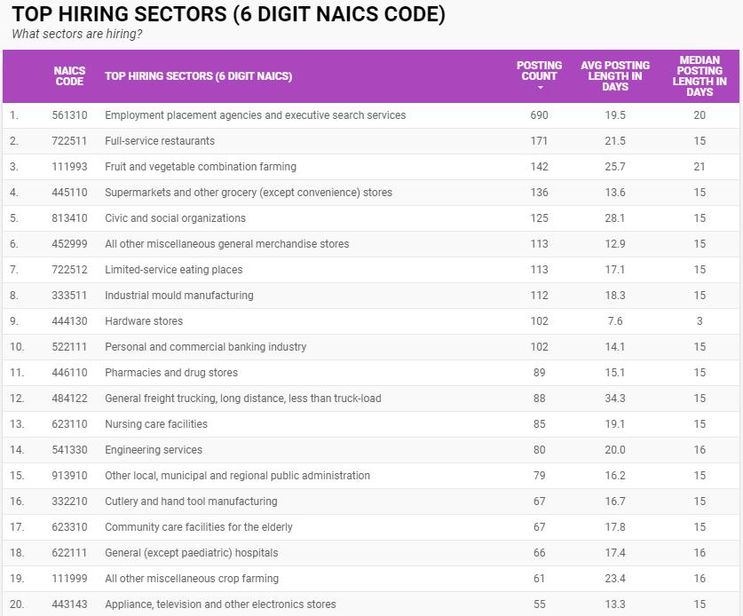 Top hiring sectors in Windsor-Essex in August 2021 by six-digit NAICS