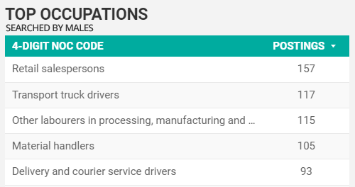 Top searched-for occupations by men in Windsor-Essex in August 2021