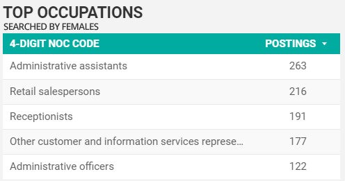 Top searched-for occupations by women in Windsor-Essex in August 2021
