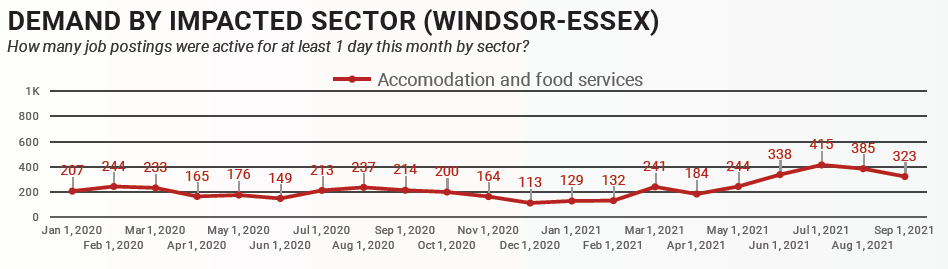 Demand by sector in Windsor-Essex for Accommodation and Food Services