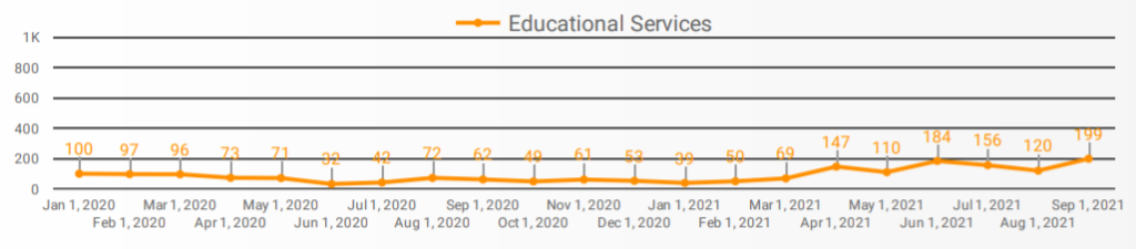 Demand in the Educational Services sector in Windsor-Essex