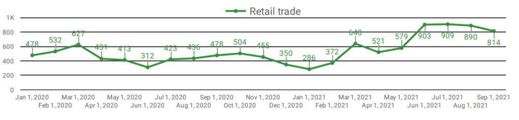 Demand for the Retail Trade sector in Windsor-Essex