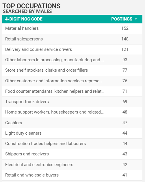 Top searched-for occupations by men in Windsor-Essex for September 2021
