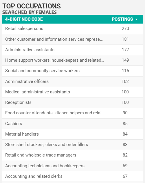 Top searched-for occupations by women in Windsor-Essex for September 2021