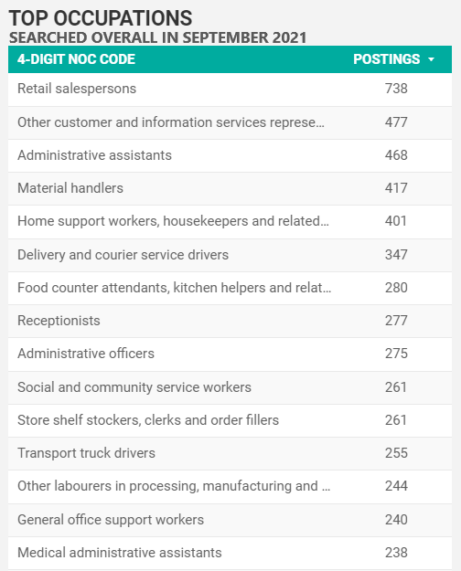 Top searched-for occupations overall in Windsor-Essex for September 2021