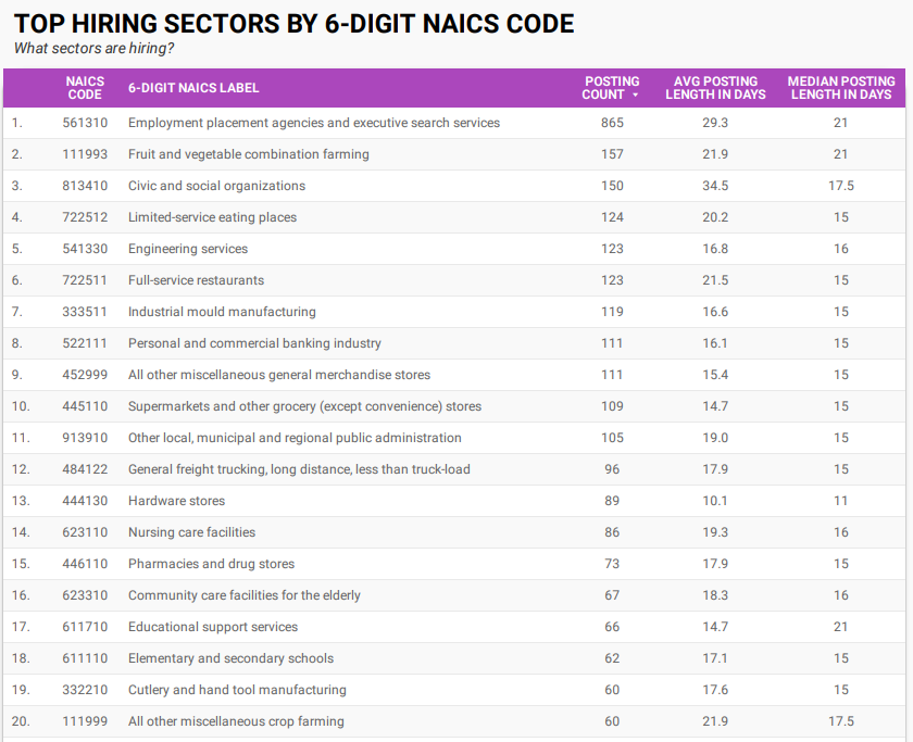 Top hiring sectors in Windsor-Essex by 6-digit NAICS for September 2021